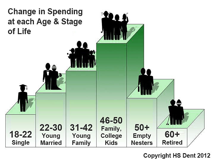 Harry S Dent's Chart about Changes in Spending Through Life