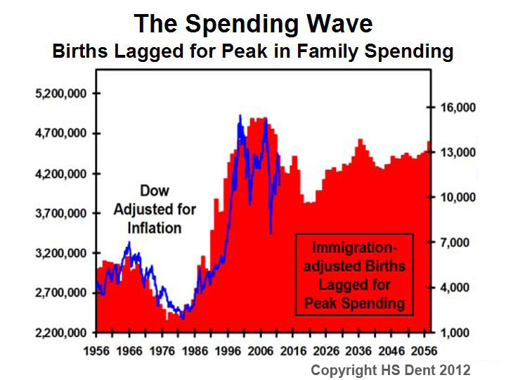 Harry S Dent's The Spending Wave