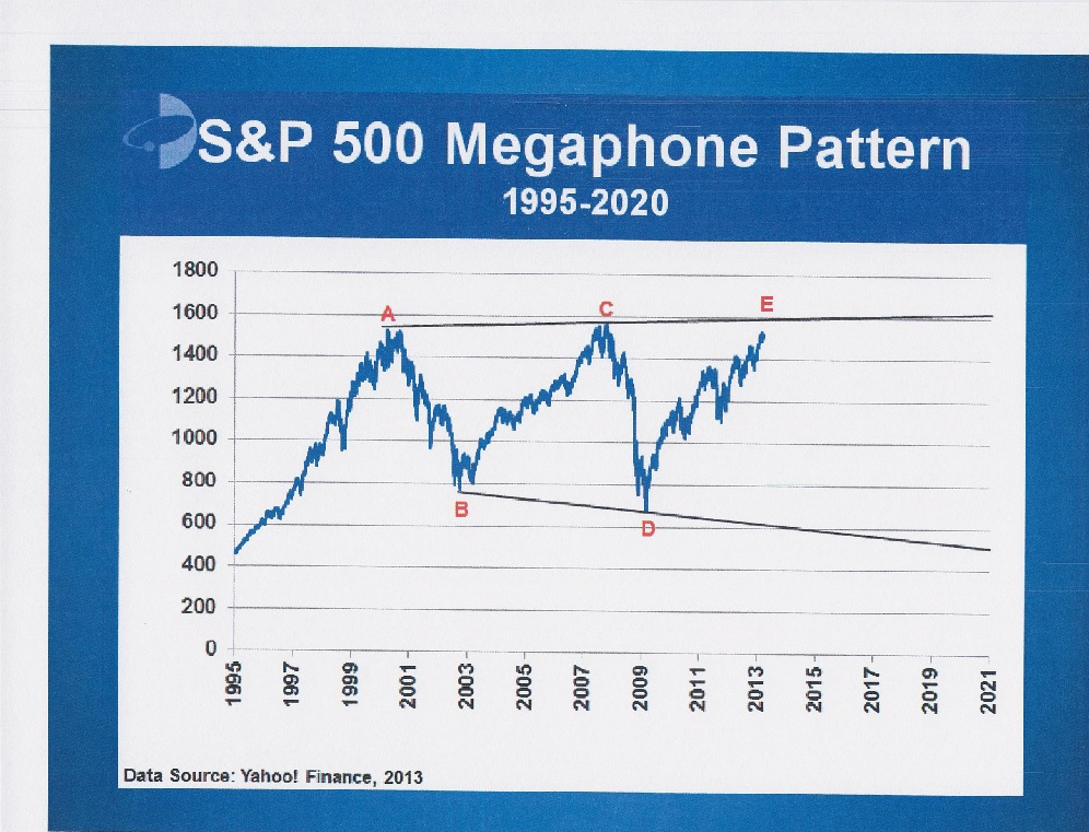 "Mike Robertson's Chart of the ""S&P Megaphone"", data from Yahoo! Finance, 2013"
